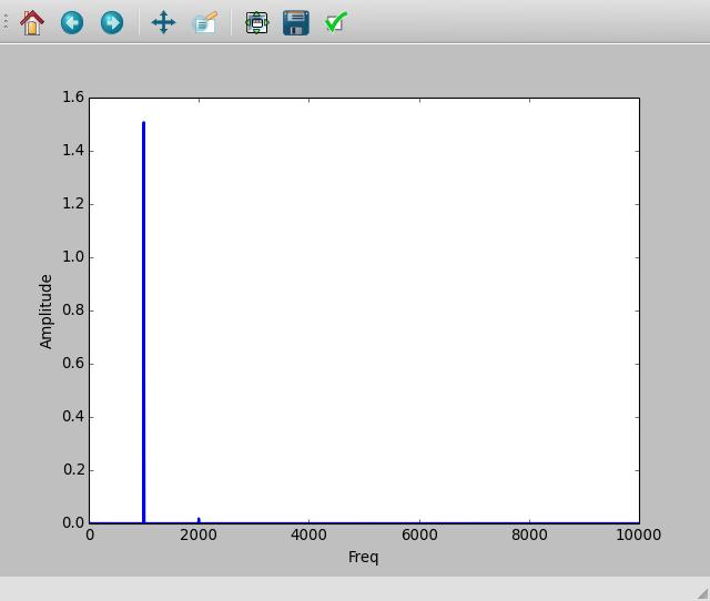 ExpEYES17/UserManual/es/html/sinewaveFFT.png