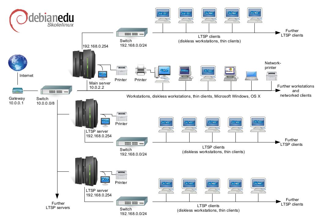 www/img/Debian_Edu_Network_Buster.png