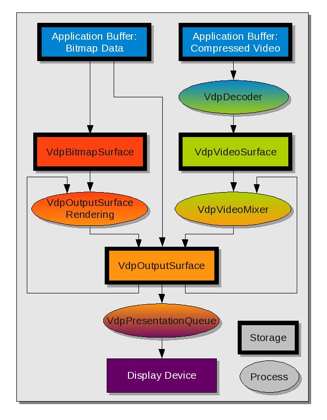 doc/vdpau_data_flow.png