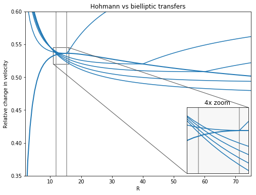 docs/build/doctrees/nbsphinx/examples_Comparing_Hohmann_and_bielliptic_transfers_3_0.png