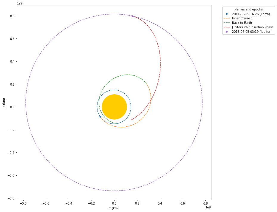 docs/build/doctrees/nbsphinx/examples_Going_to_Jupiter_with_Python_using_Jupyter_and_poliastro_21_0.png
