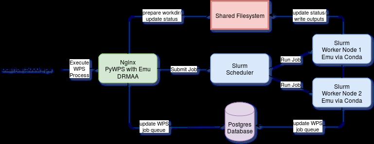 docs/_images/pywps-slurm-demo-architecture.png