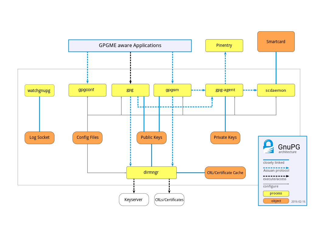 doc/gnupg-module-overview.png