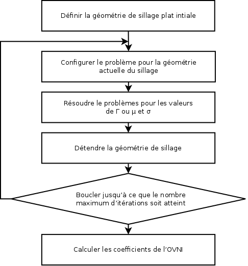 doc/xflr5-guidelines_latex/figures/dia-03-fr.png