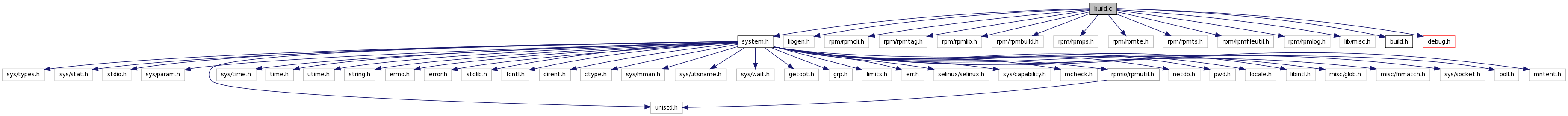 doc/librpm/html/build_8c__incl.png