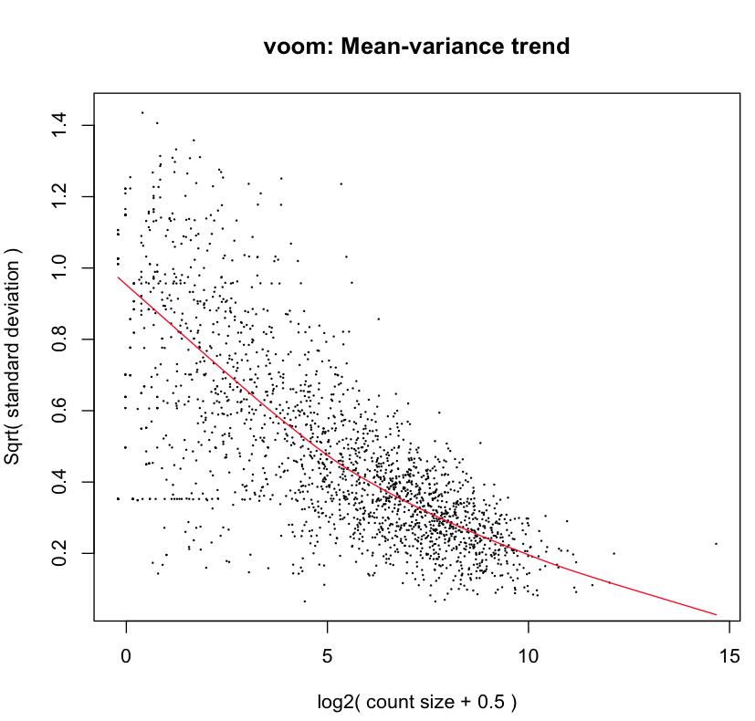 doc/voom_mean_variance.png