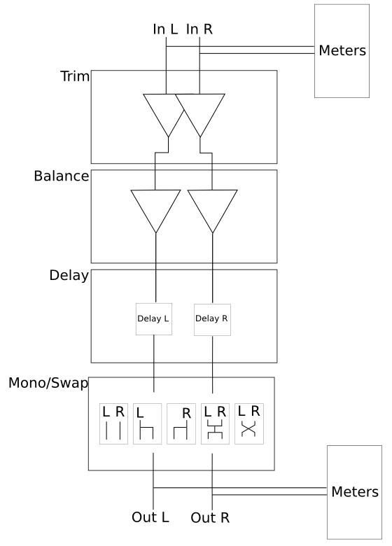 balance.lv2/doc/signal_flow.png