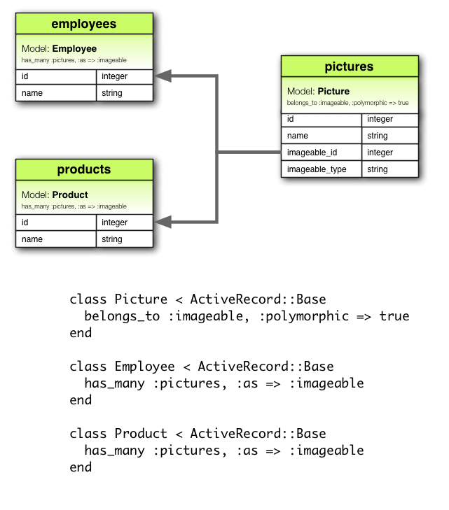 guides/assets/images/polymorphic.png